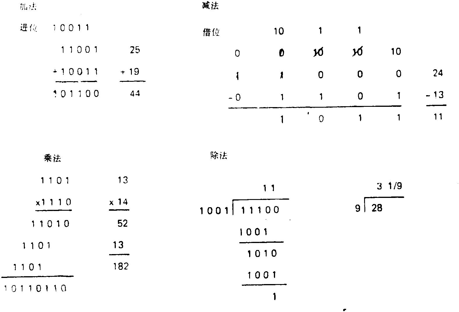 表1 二进制数的加法与乘法表     0  1  ×  0  1  0  0  1  0  0